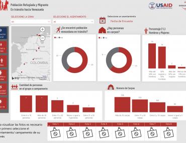 Población refugiada y migrante en tránsito hacia Venezuela – iMMAP